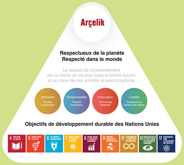 arcelik_approach_2019_fr.png