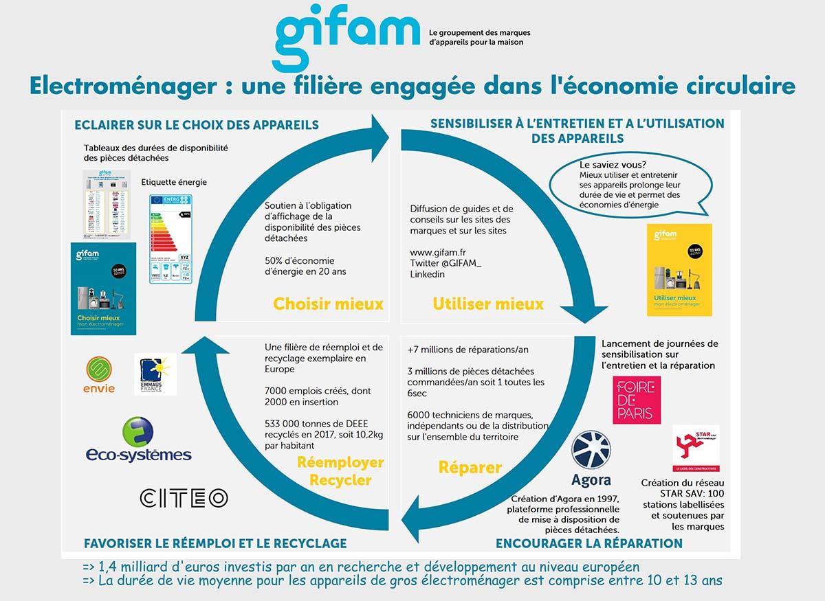 GIFAM économie circulaire